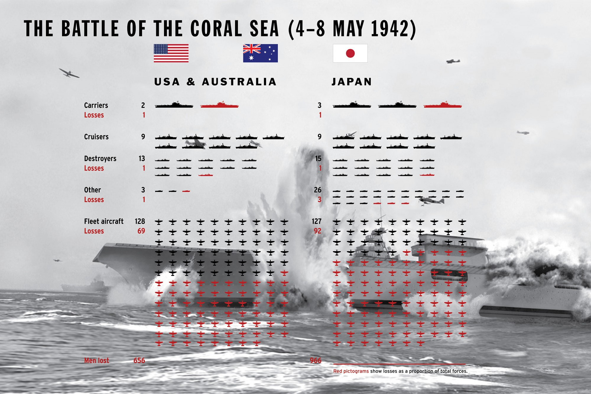 Battle of the Coral Sea, fleets and loses. Image: ANMM.